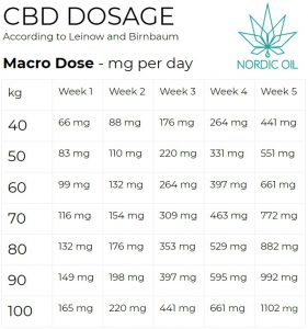 Tablica dozowania CBD makro