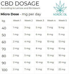Tablica dozowania CBD mikro