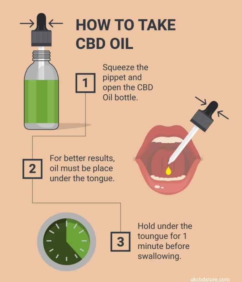 Instrukcja stosowania oleju CBD