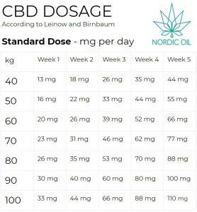 Tablica dozowania CBD standardowa